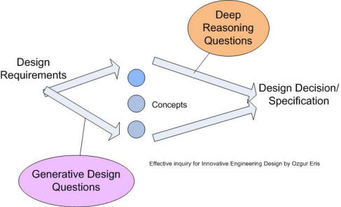 divergent thinking refers to critical analysis and evaluation
